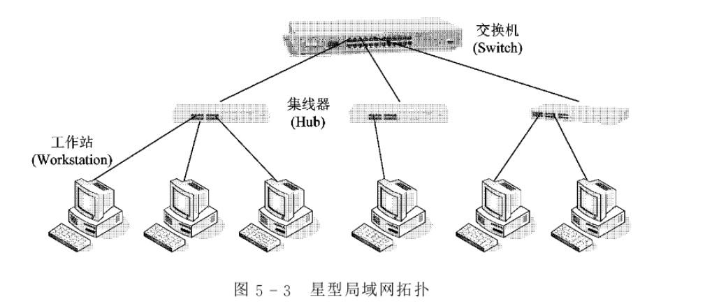 NTP时钟局域网拓扑图片